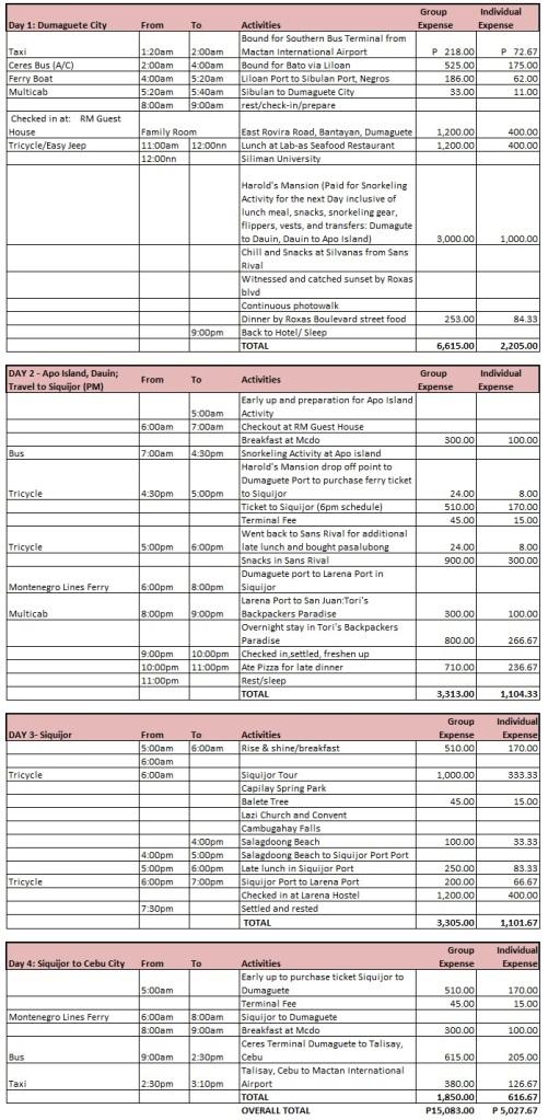 activitiy-and-budget-dumaguete-dauin-siquijor